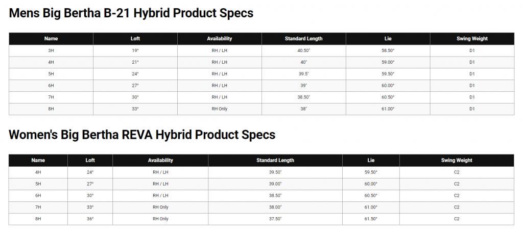 Specs for Callaway Big Bertha B21 & Big Bertha REVA hybrids
