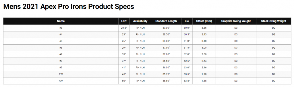 Callaway Apex Pro 21 Irons Specs