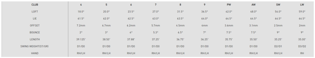 TaylorMade SIM2 Max OS Irons Specs